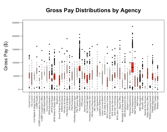 GrossPay Distributions