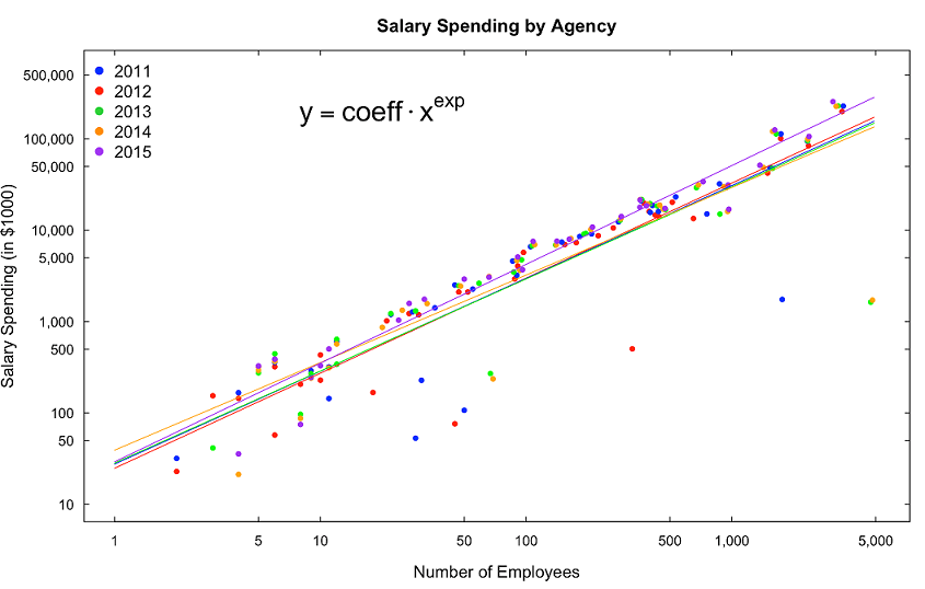 Spending vs. Num of Employees